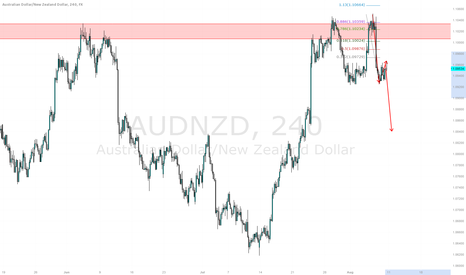 AUDNZD: Outlook for AUDNZD