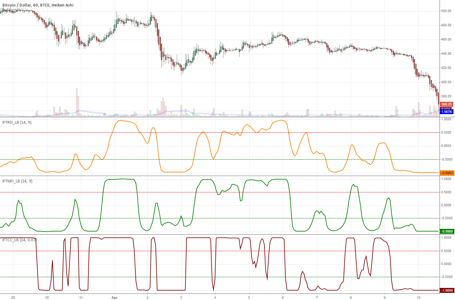 3 more indicators: Inverse Fisher on RSI/MFI and CyberCycle