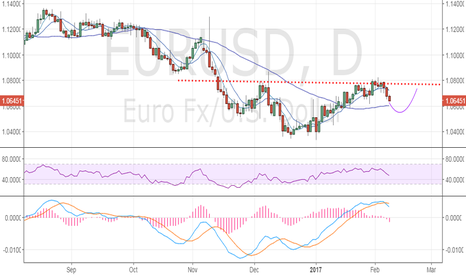 EURUSD: Is EUR/USD forming inverse head and shoulder?