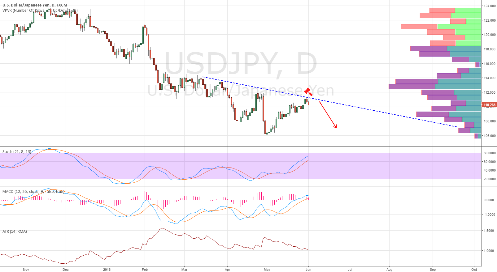 potential weekly downtrend resumption