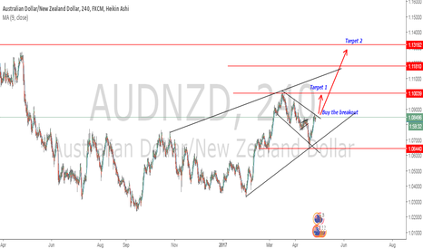 AUDNZD: BUY AUDNZD after ascending channel breakout