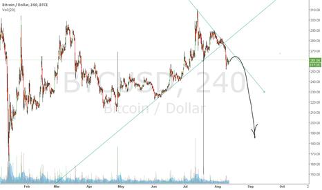 BTCUSD: BTC fall