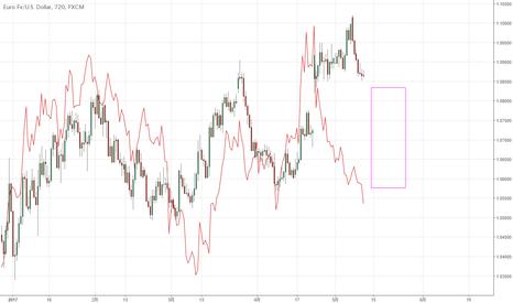 EURUSD: ユーロは崩れるか?