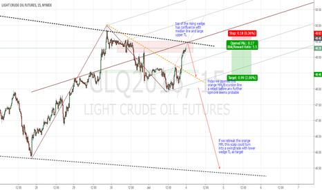 CLQ2016: Short scalp with potential to become a swingtrade