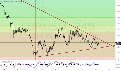 EURUSD: Maybe Up maybe Down