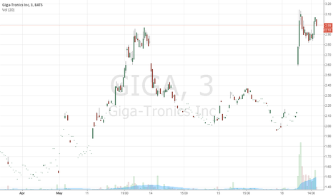 GIGA: GIGA up over 40% today, ROOM TO THE UPSIDE