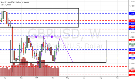 GBPUSD: Look out for key level 1.263
