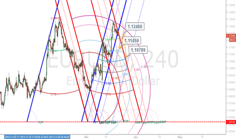 EURUSD: EURO/USD - 4h view Now - March 25th