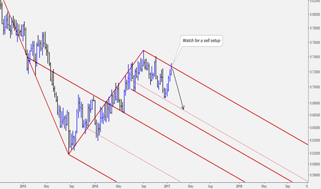 NZDUSD: NZDUSD Potential Big Move to The Down