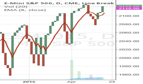 ESM2015: Follow-up on S&P500 Calls on Nadex Weekly Options