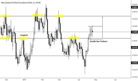 NZDCAD: Inside bar on support