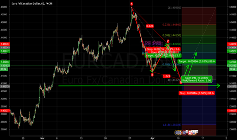 EURCAD: waiting for a possible pattern formation EUR/CAD