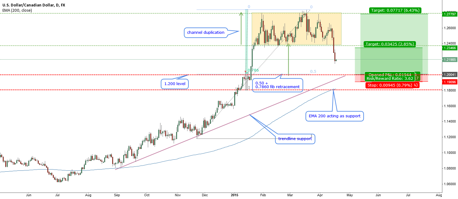 USDCAD- a good area to enter long (1.20000)