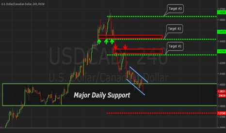 USDCAD: USDCAD 240 Trend Continuation - Reversal Zone