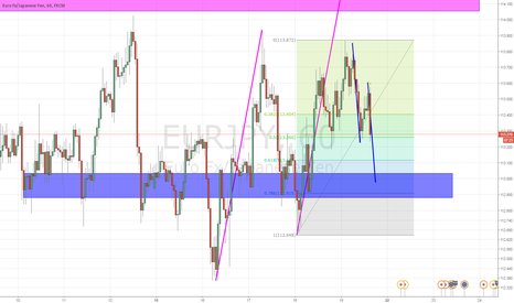 EURJPY: eurjpy possible abcd completion