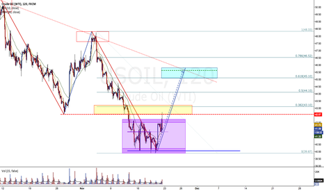 USOIL: maybe