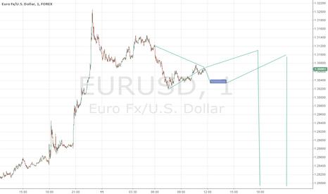 EURUSD: EUR/USD 100%