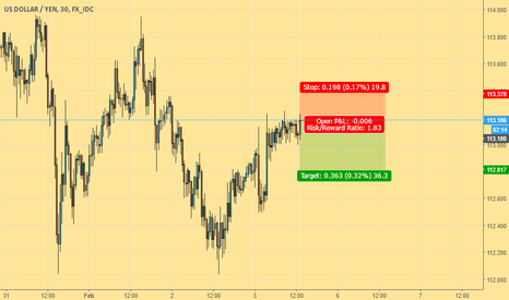 USDJPY: A short term possition to the down
