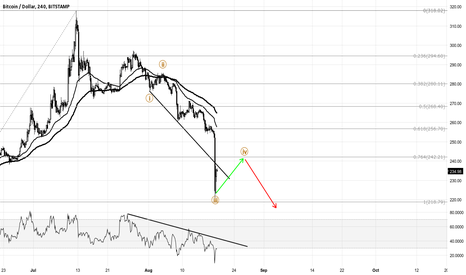 BTCUSD: Wave III extended