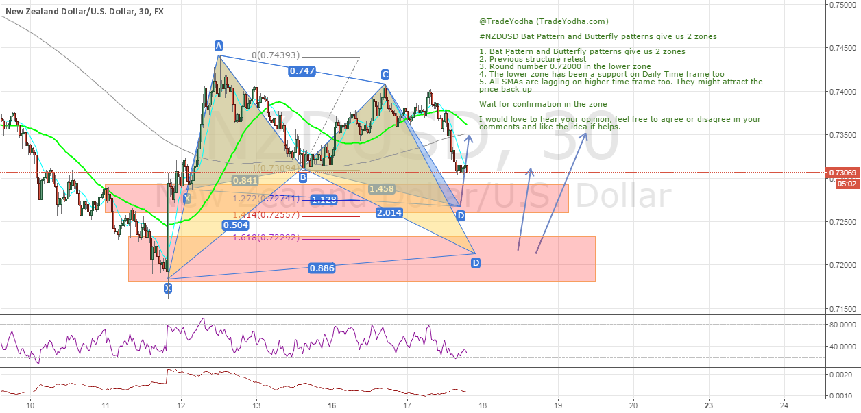#NZDUSD Bat Pattern and Butterfly patterns give us 2 zones