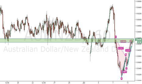 AUDNZD: Structure is key
