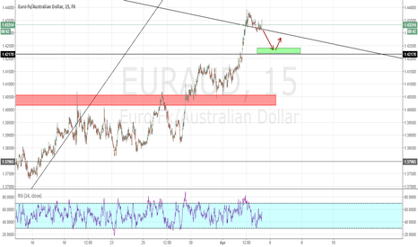 EURAUD: EURAUD The Bias Of The Day