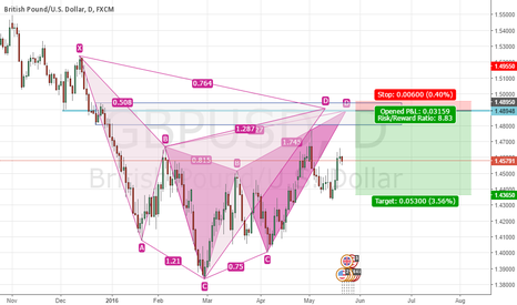 GBPUSD: GBPUSD CYPHER & BUTTERFLY FORMING