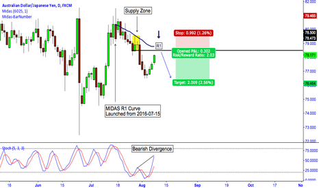 AUDJPY: AUD/JPY: 1:2 Risk to Reward Opportunity