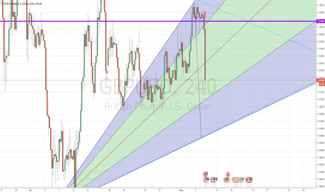GBPUSD: FUTURE AS PREDICTED GBPUSD