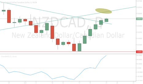 NZDCAD: NZDCAD Sell limit
