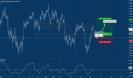 GBPJPY: GBPJPY waiting for LONG position