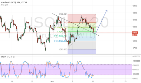 USOIL: 59-58.8$ to hold for upside target 62-63-64$
