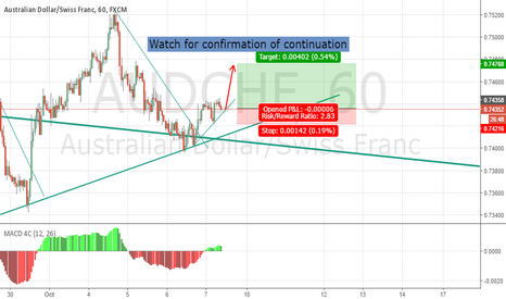 AUDCHF: Possible long on Aus/Swiss