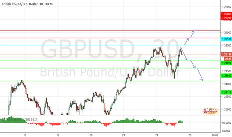 GBPUSD: short term sell
