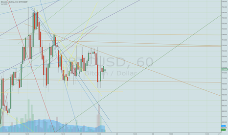 BTCUSD: break out point