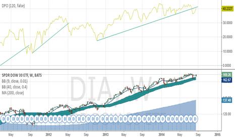 DIA: trend line problem for dia