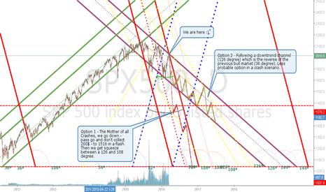 SPX500: S&P Crash Possible Scenarios