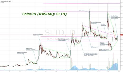 SLTD: SLTD Revenue Points
