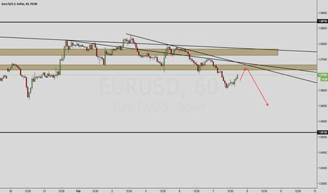 EURUSD: EUR/USD OUTLOOK