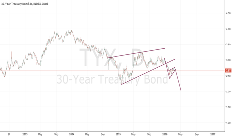 TYX: 30 years to fresh lows?