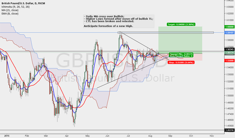 GBPUSD: Bullish Cable Move?