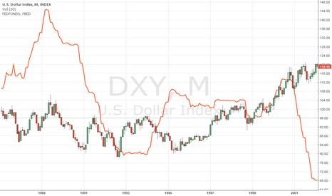 DXY: correlation between dxy and federal funds rate