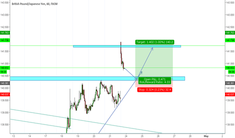 GBPJPY: GBPJPY Long, 140 pips