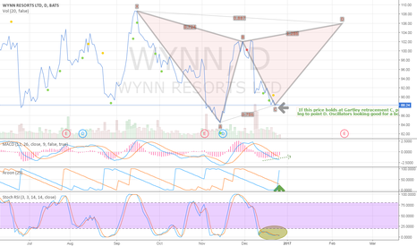 WYNN: WYNN likely to find bottom.