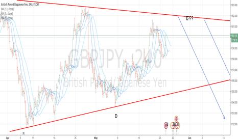 GBPJPY: The big short GBPJPY