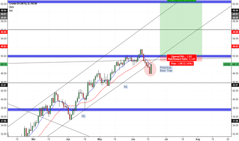USOIL: Crude Oil (WTI) - Daily Outlook