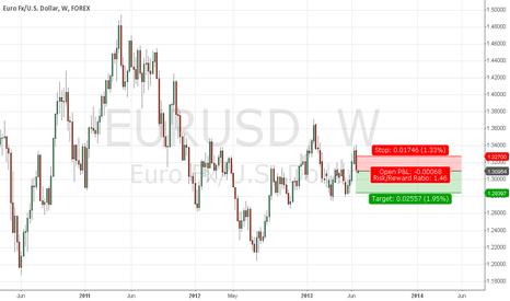EURUSD: EUR/USD Short on Weekly TF