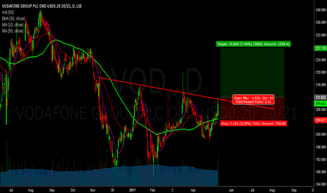 VOD: Watch Vodafone Breakout - long it - lse