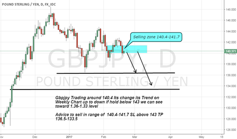 GBPJPY: Gbpjpy sell advice As its change its trend on weekly chart