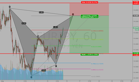 EURJPY:  bearish Bat